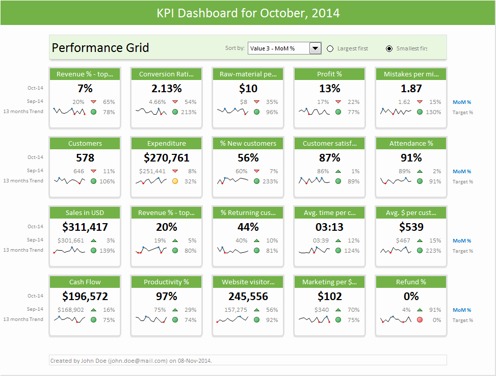 Excel Dashboard Templates Download now