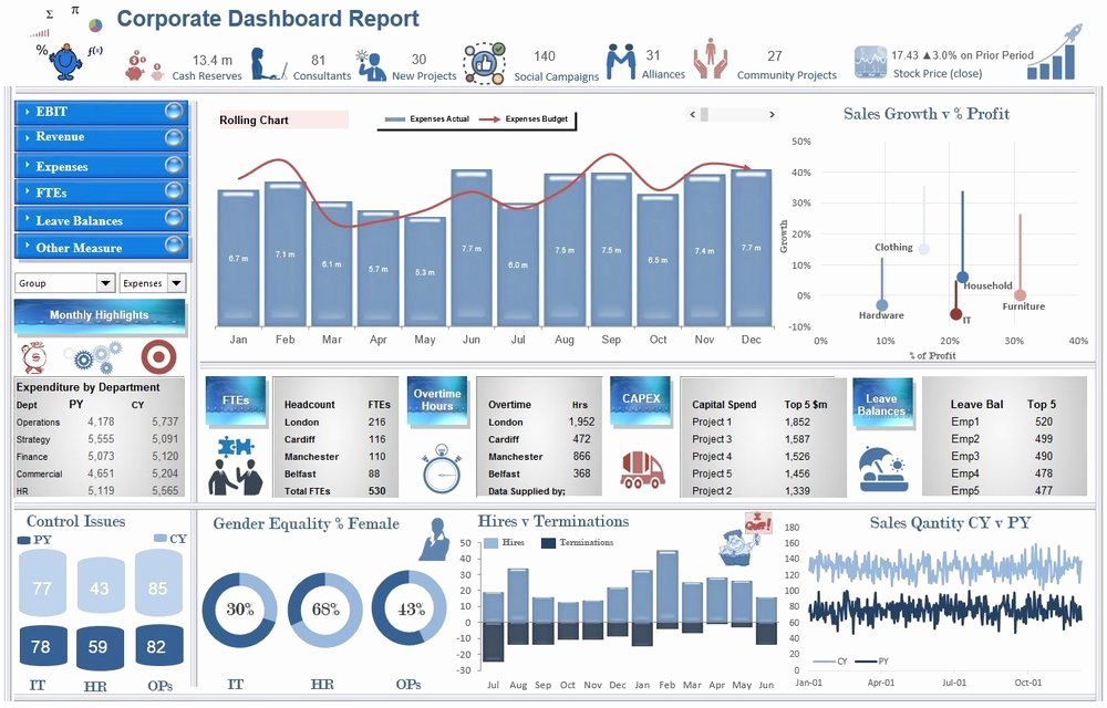 Excel Dashboards — Excel Dashboards Vba and More