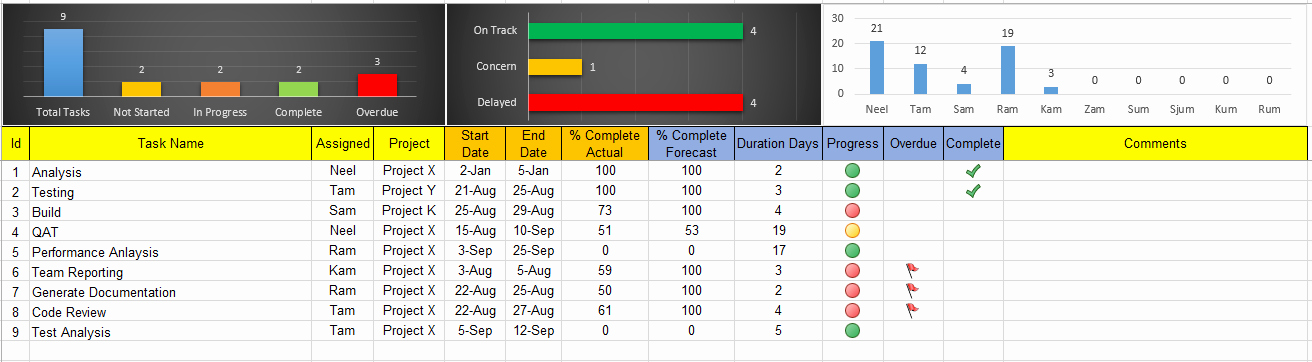 Excel Task Tracker Dashboard Template Free Project