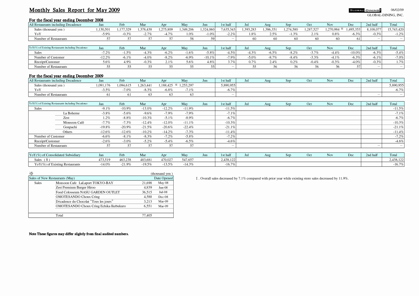 Exceptional Quarterly Sales Report Spreadsheet Template