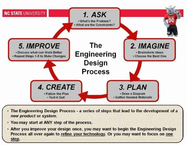 Explore the Engineering Design Process Ed
