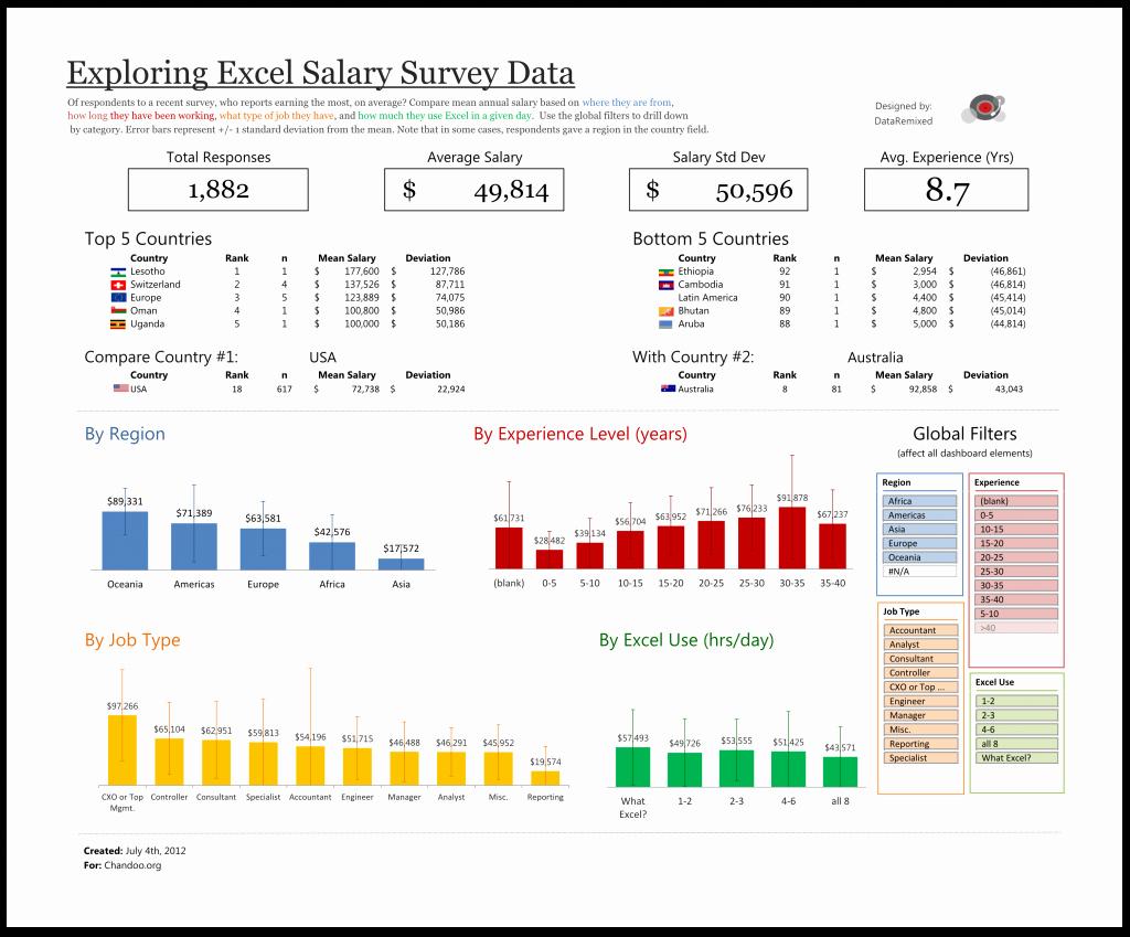 Exploring Survey Data with Excel – Dataremixed