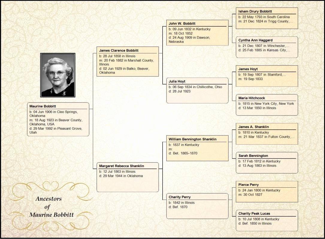 Family Tree Chart Maker