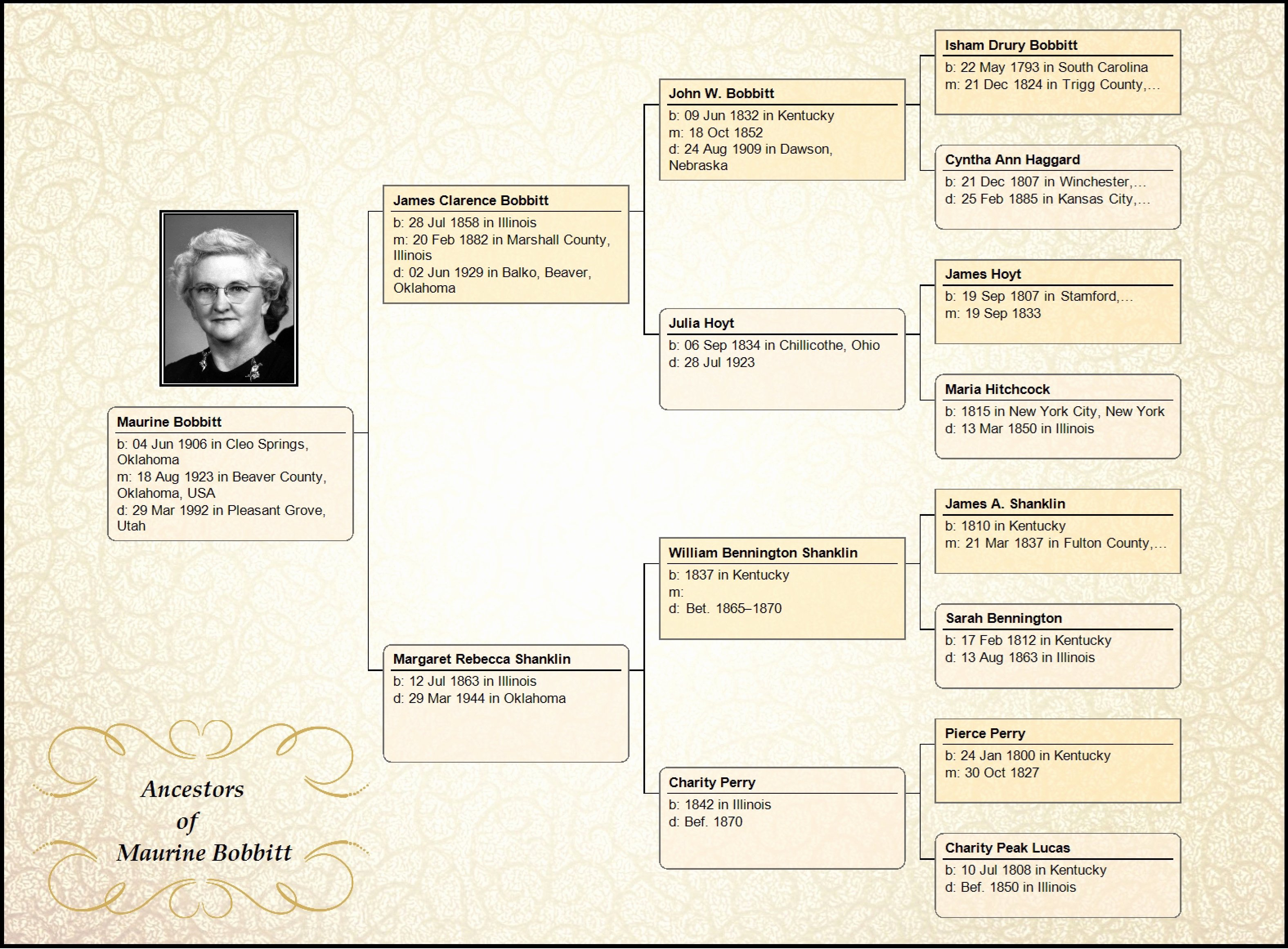 Family Tree Maker Embellish Your Charts – Ancestry Blog