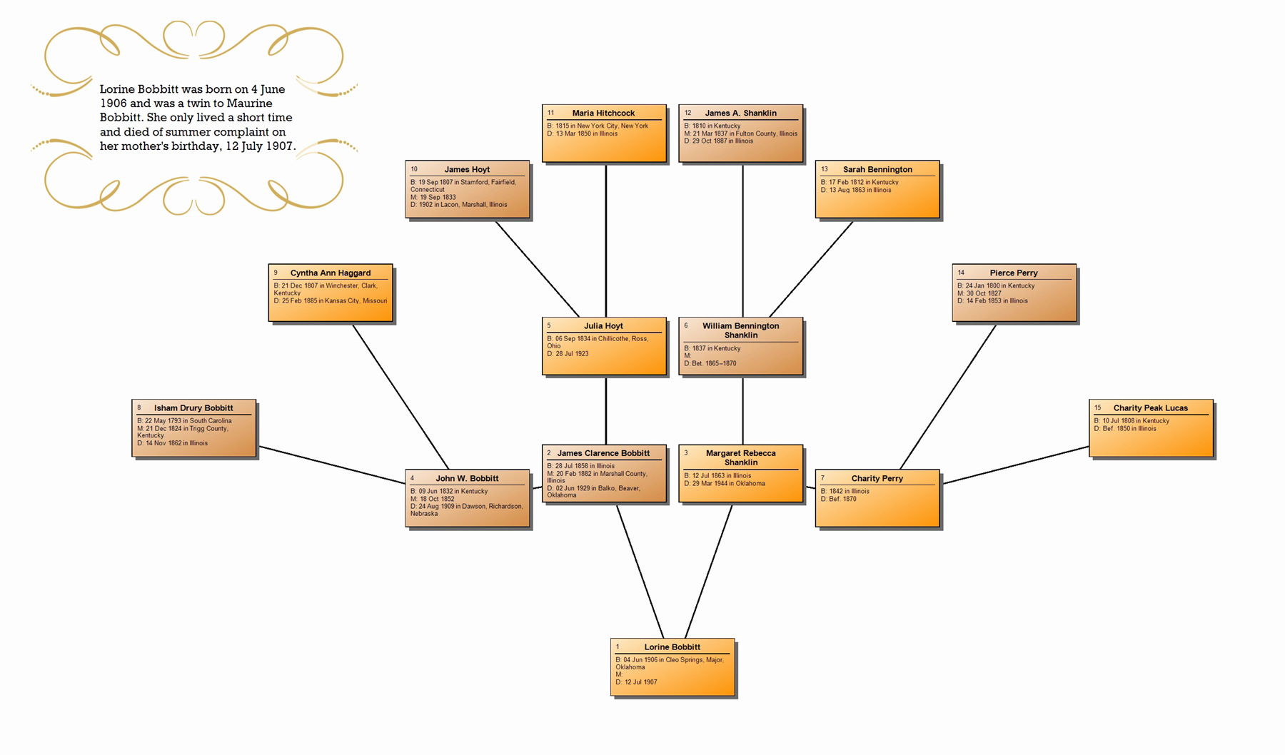 Family Tree Maker New Chart Options In 2012 – Ancestry Blog