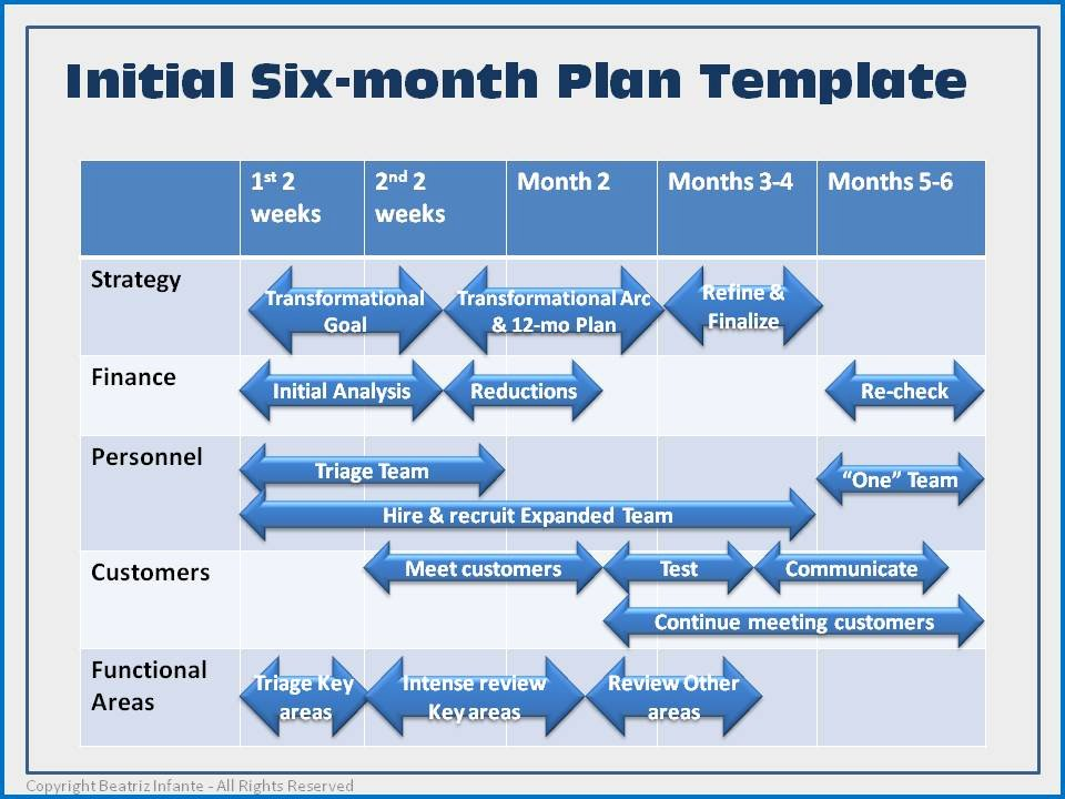 First Six Months Plan Template Businessexcelleration