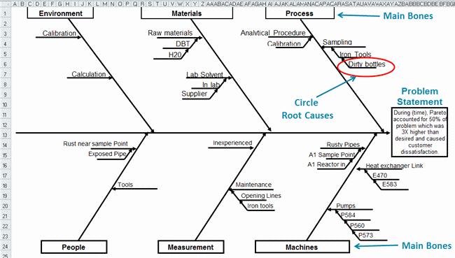 Fishbone Diagram Template In Excel