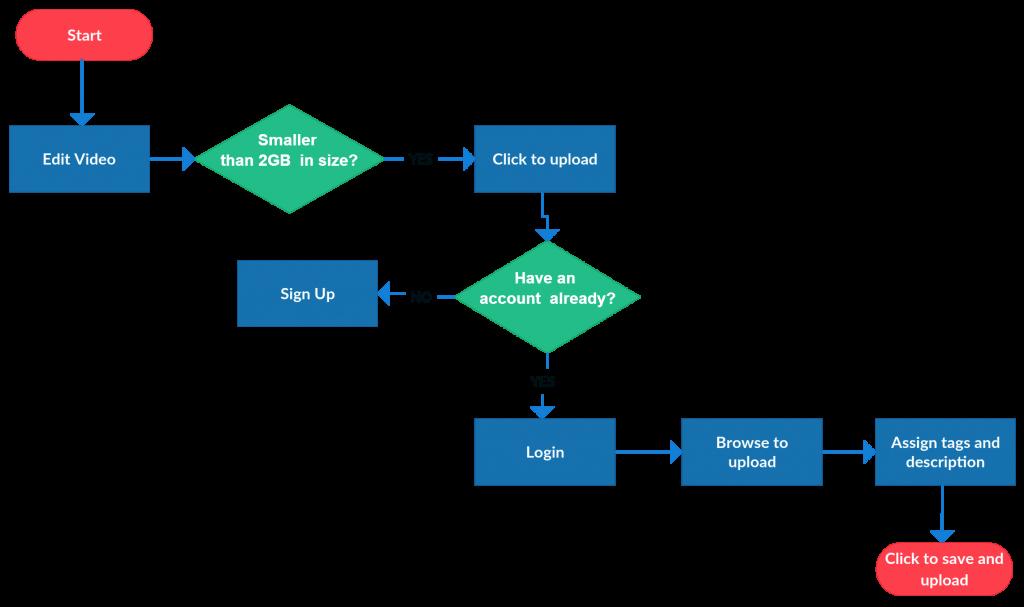 Flowchart Templates Examples In Creately Diagram Munity