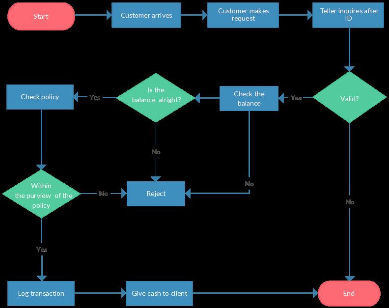 flowchart guide flowchart tutorial