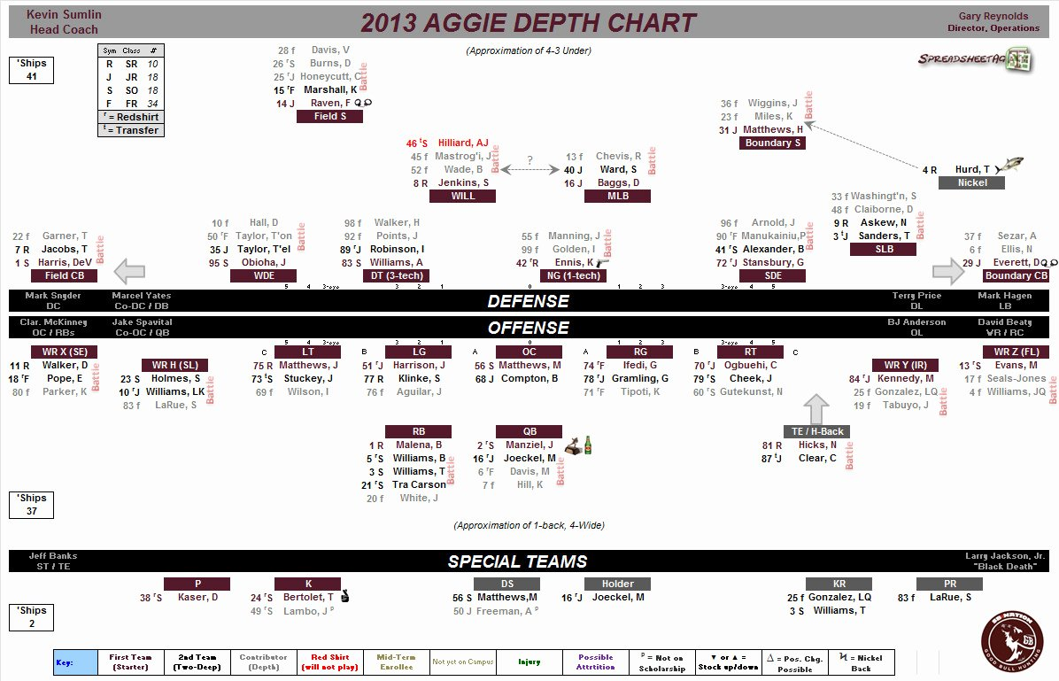 Football Depth Chart Templates