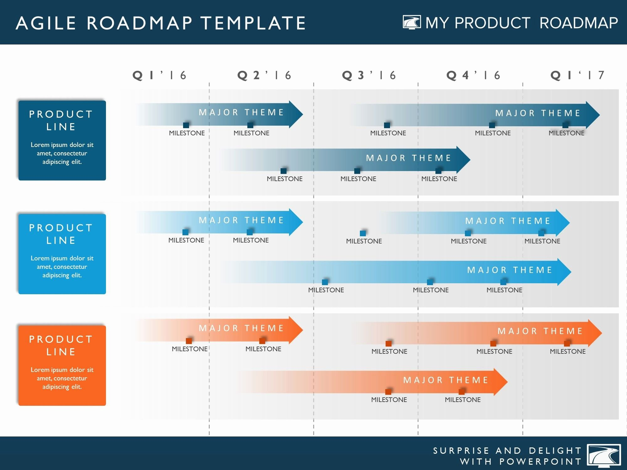 Four Phase Agile Product Strategy Timeline Roadmapping