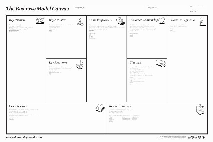 Free Business Model Canvas Poster A3