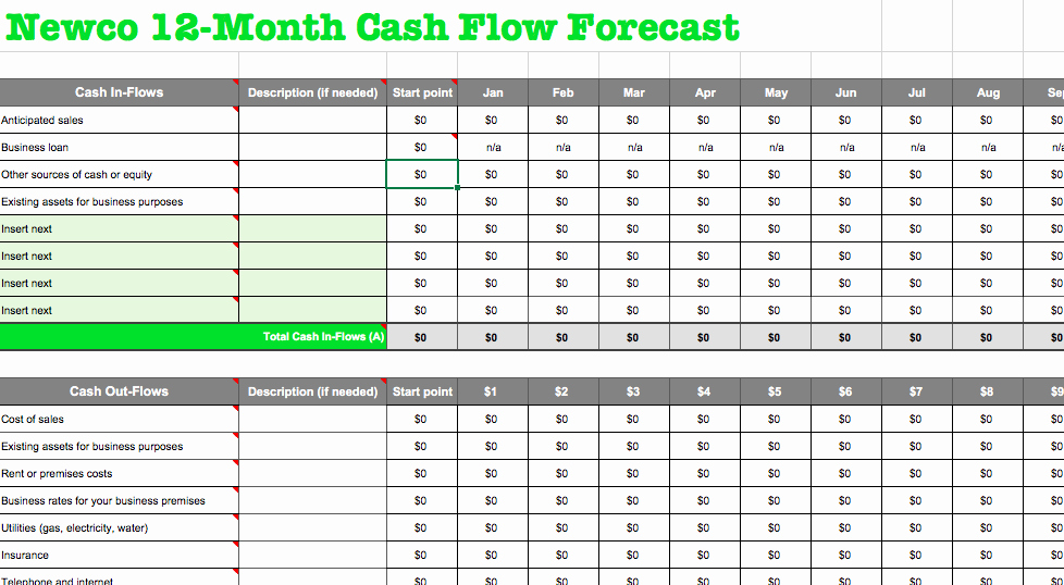 Free Cash Flow forecast Template and Step Guidelines for