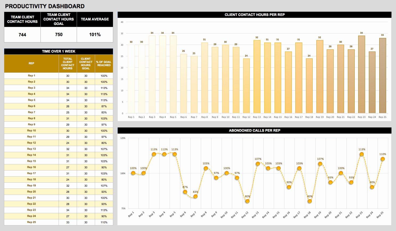 Free Dashboard Templates Samples Examples Smartsheet