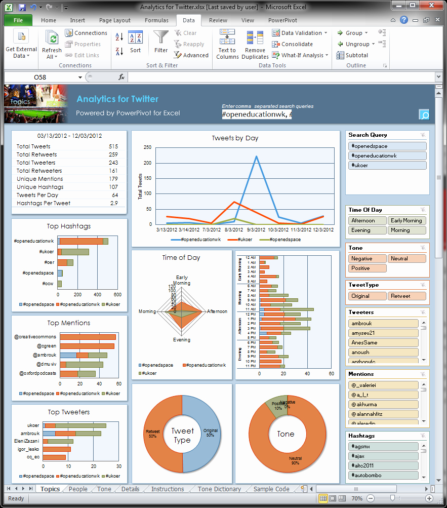 Free Excel 2010 Dashboard Templates