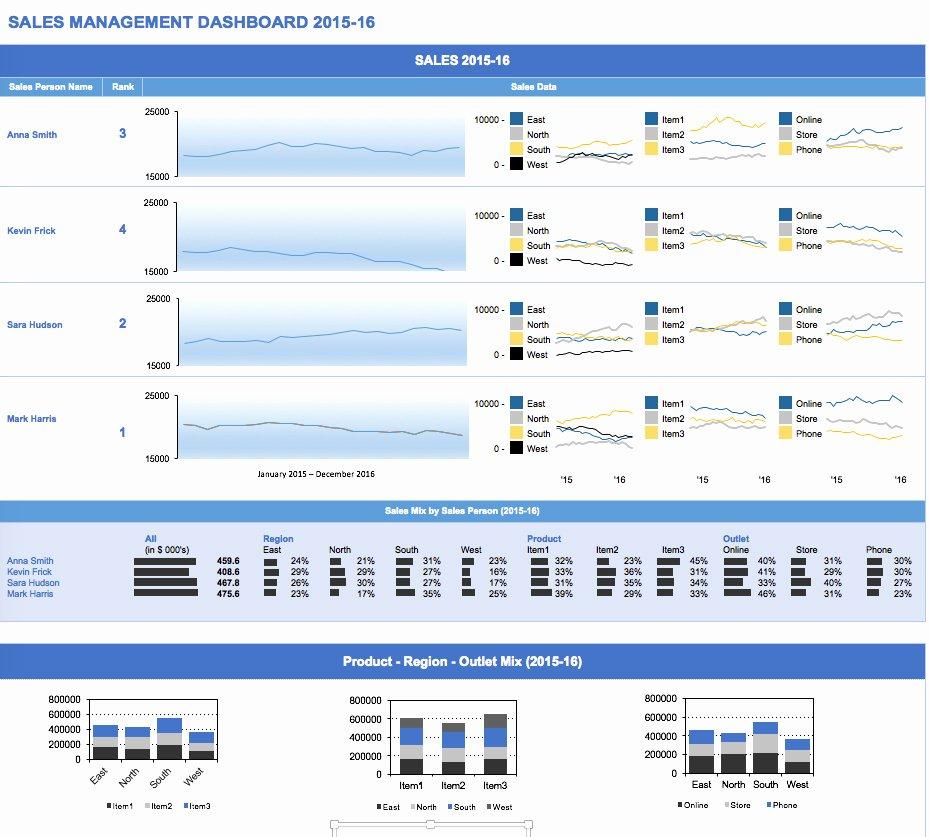 Free Excel Dashboard Templates Smartsheet