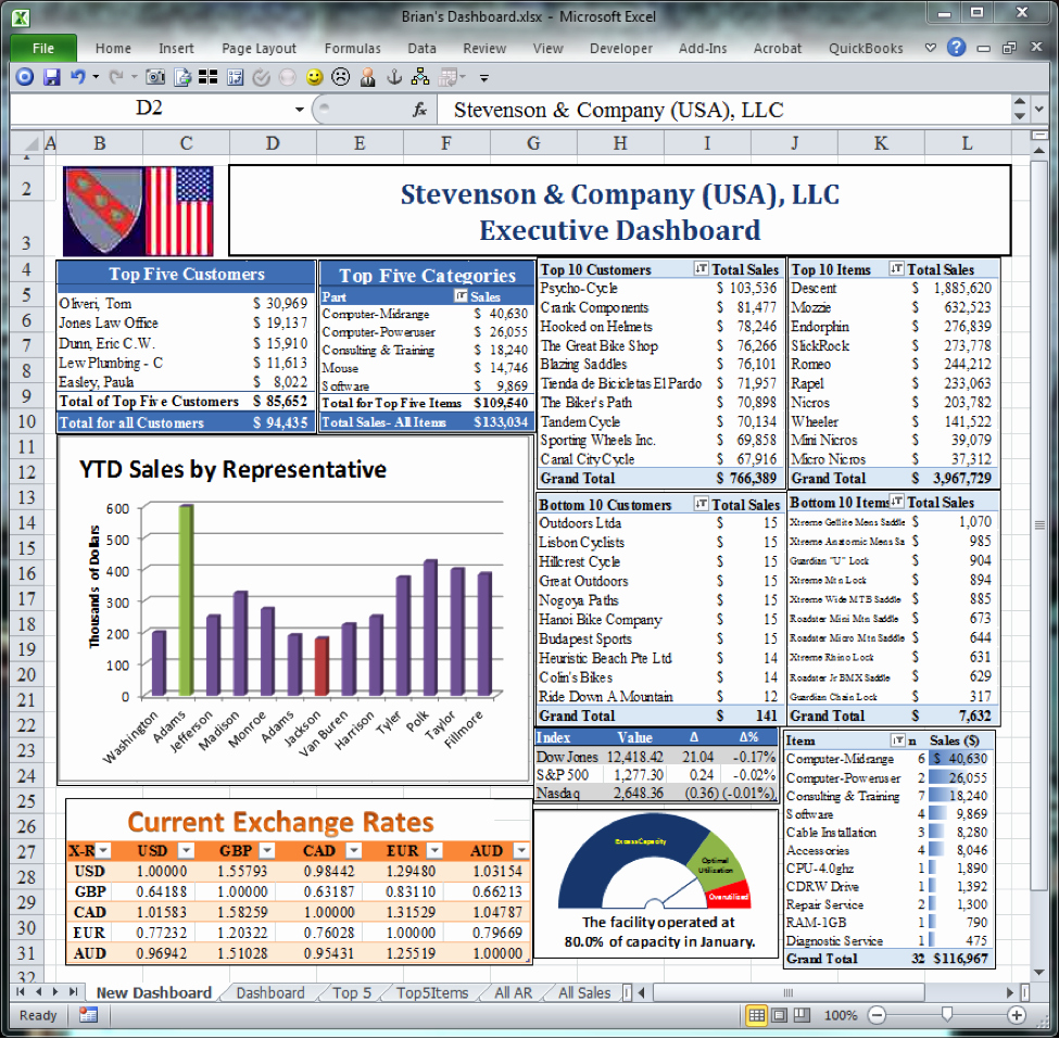 Free Financial Dashboards In Excel