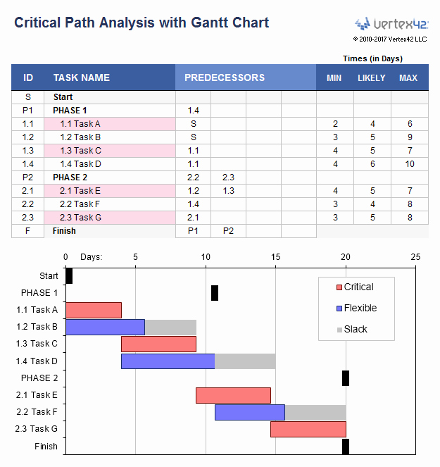 Free Gantt Chart Template for Excel Gnatt Chart Dc Design