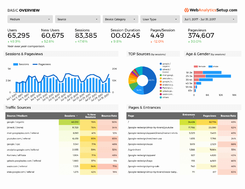 Free Google Data Studio Analytics Template