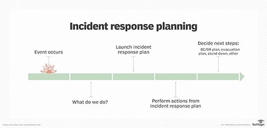 Free Incident Response Plan Template for Disaster Recovery