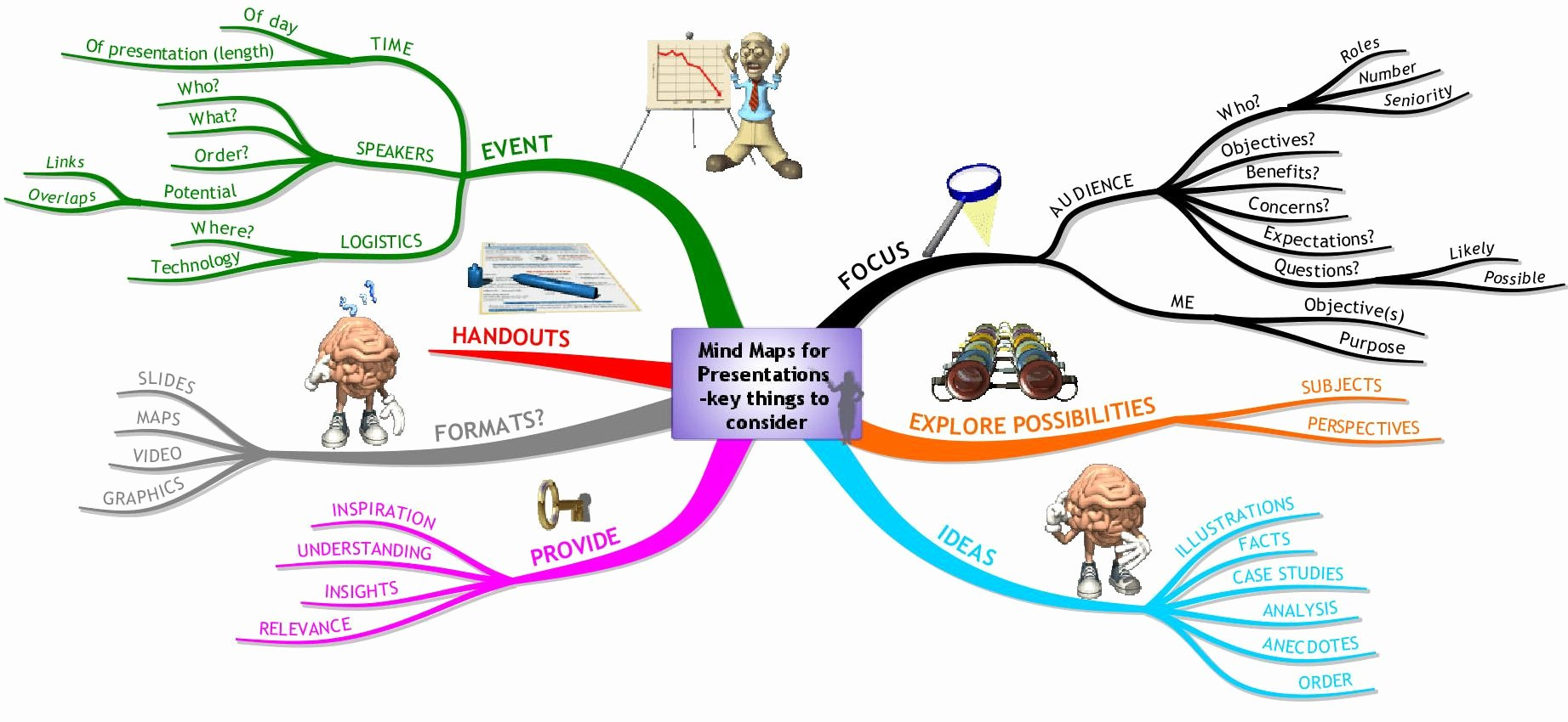 Free Mind Map Templates to that Will Help You