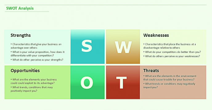 Free Swot Analysis Example Template Word Excel