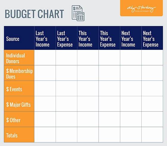 Fundraising Plan Bud Chart