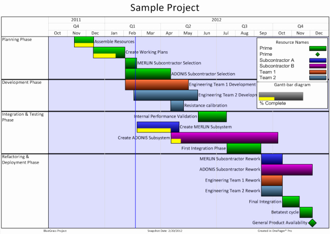 Gantt Chart Templates for Microsoft Project