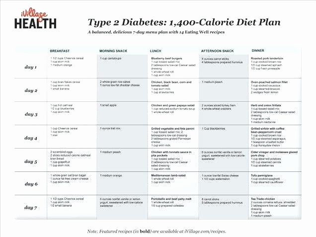 Gestational Diabetes Meal Plan Template Weekly Planning