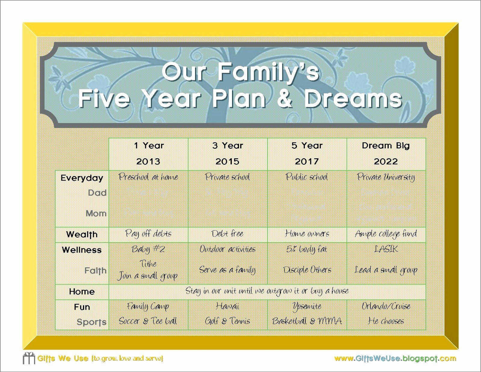Gifts We Use Family 5 Year Plan & A Printable