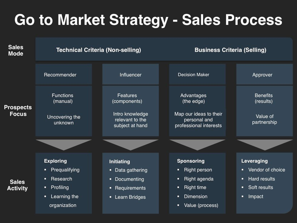 Go to Market Strategy Planning Template