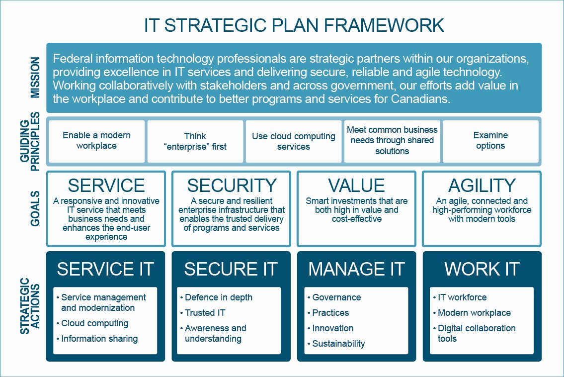 Government Of Canada Information Technology Strategic Plan