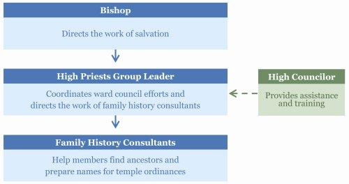 High Priests Group Leader