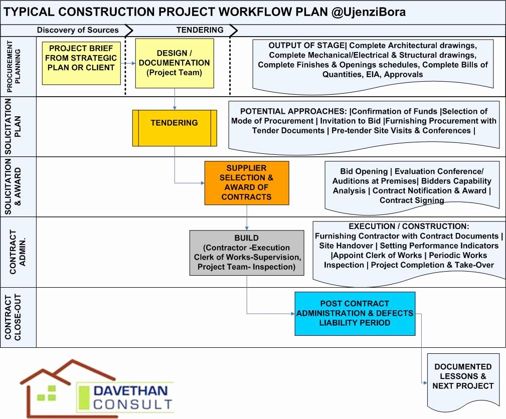 High Quality Home Building Project Plan 8 Construction