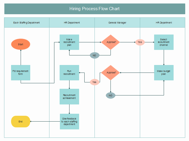 Hiring Process Flowchart Flowchart In Word