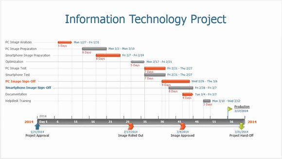 How Fice Timeline Makes It Slides for Powerpoint