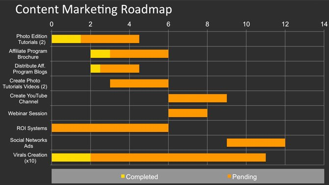 How to Create A Content Marketing Plan Using Powerpoint