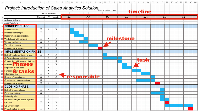 How to Create A Project Plan Fast In Excel