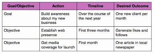 How to Create A Public Relations Plan