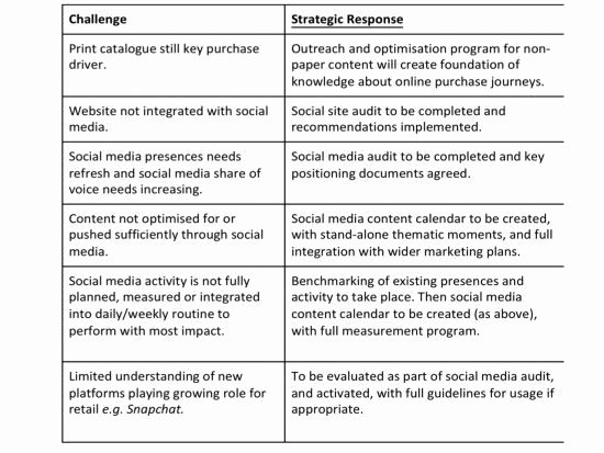 How to Create A social Media Strategy Plan Smart Insights