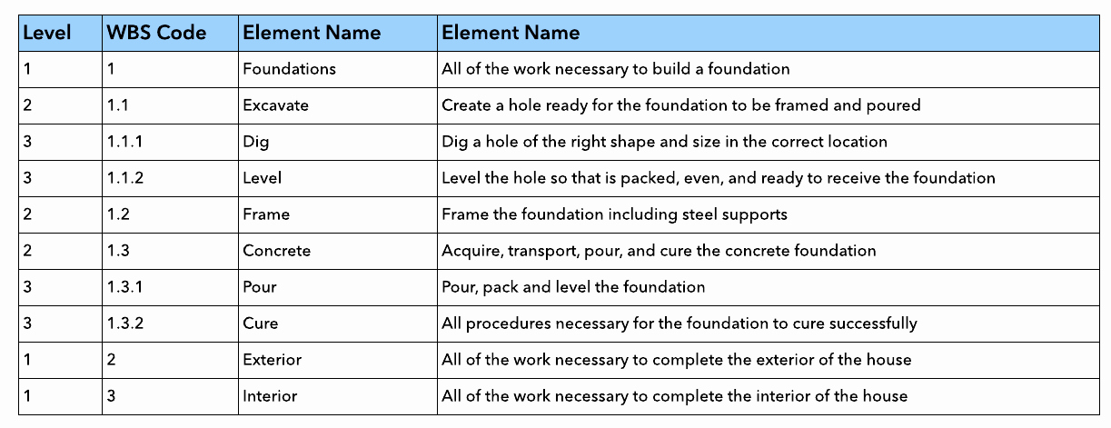 How to Create A Work Breakdown Structure