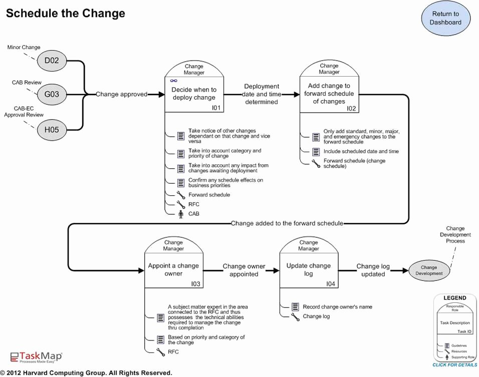 How to Create Change Management Templates