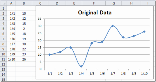 How to Draw Line Chart In Excel 2013 Scatter Plot with