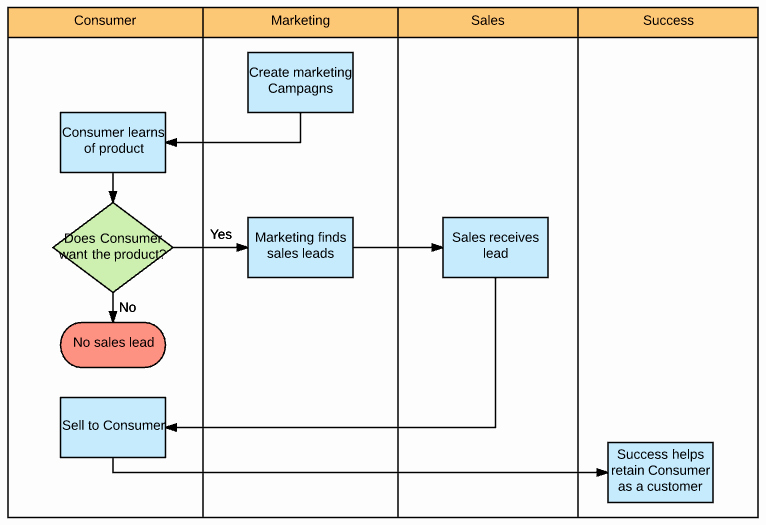 How to Make A Swimlane Diagram In Excel