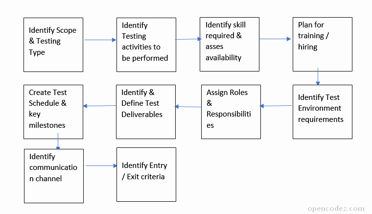 How to Write Simple & Effective Test Qa Plan [sample