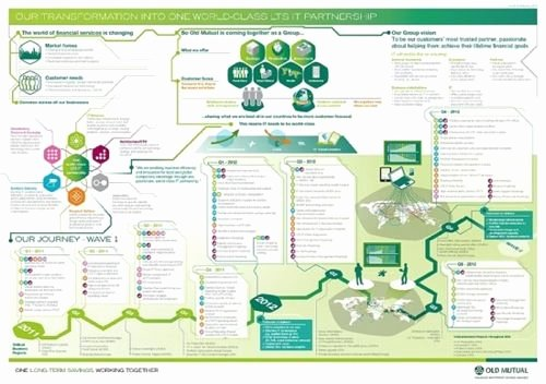 How Visual Thinking Maps Can Enhance Internal