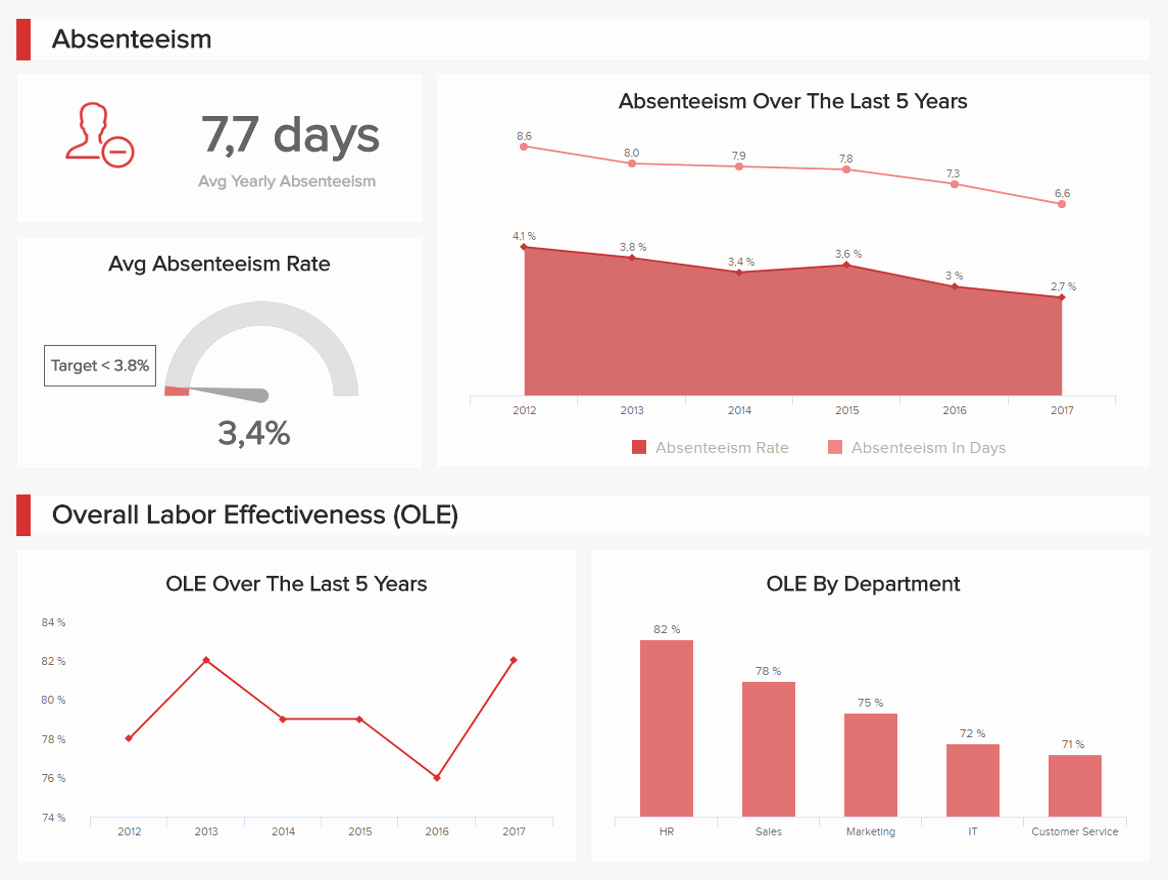 Hr Dashboard the Best Examples & Templates to Reach Your