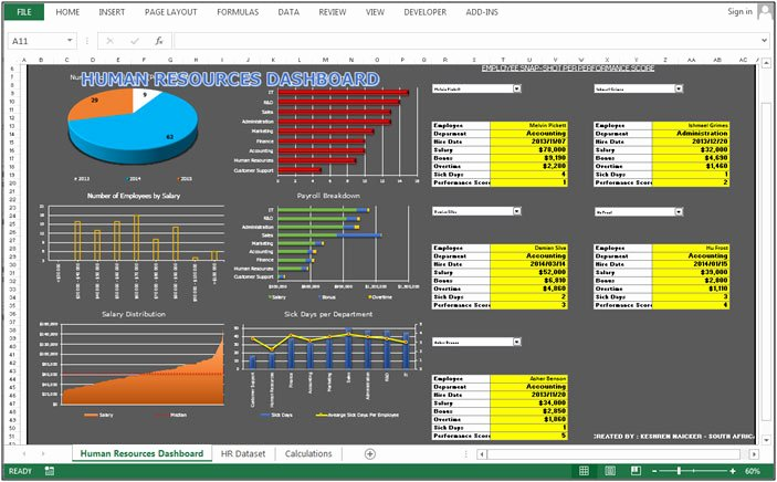 Human Resource Dashboard – Nice Bination Of Column and