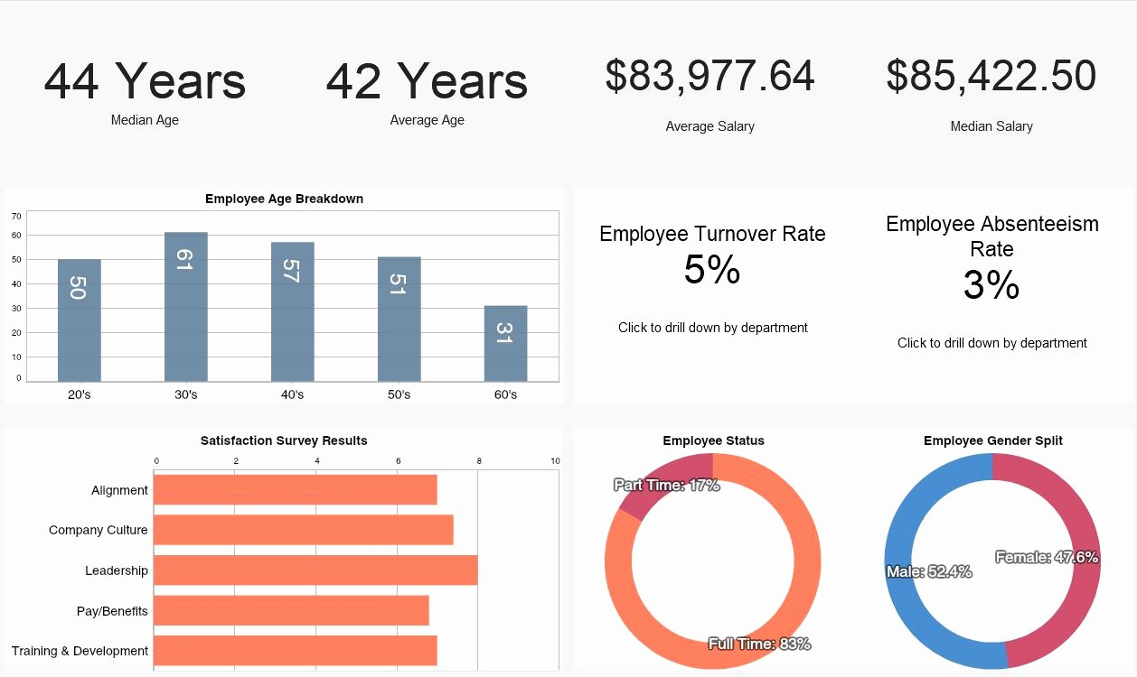 Human Resources Dashboards