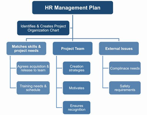 Human Resources Management Plan Template
